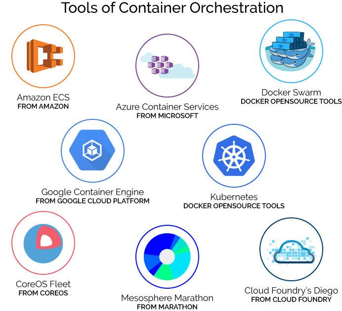 Container Orchestration Tools | DevOps | Cloud foundry