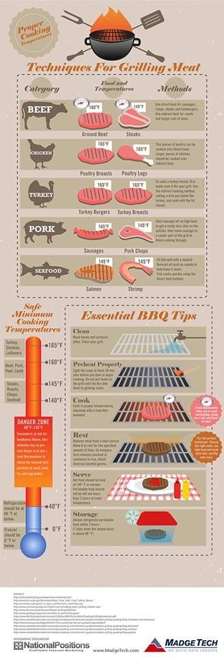 Grilling tips - I don't eat meat but know many who do so this would be informative for me!