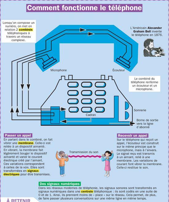 Comment fonctionne le téléphone - Mon Quotidien, le seul journal d'actualité pour les enfants de 10-14 ans