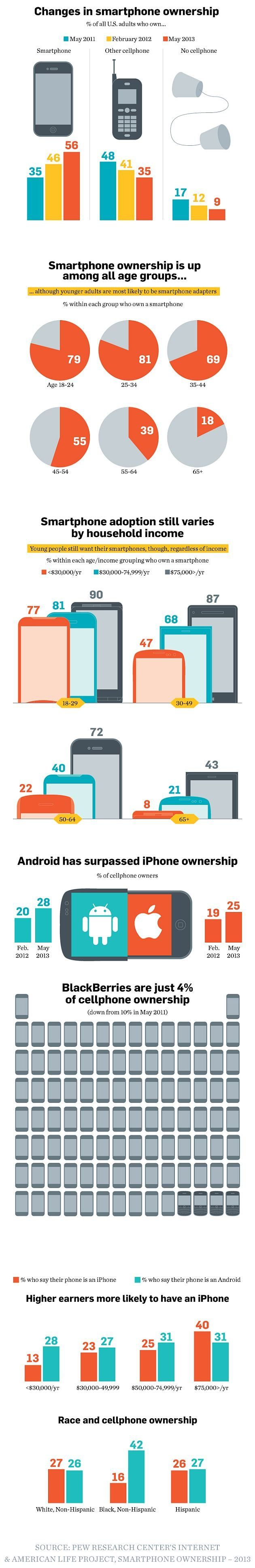 Infographic: The Demographics of U.S. Smartphone Owners   Yahoo! Advertising Solutions - Yahoo News