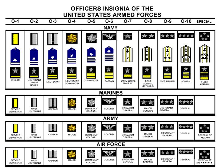 army rank structure enlisted and officer relationship