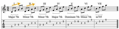How to work out basic jazz guitar scales on the guitare