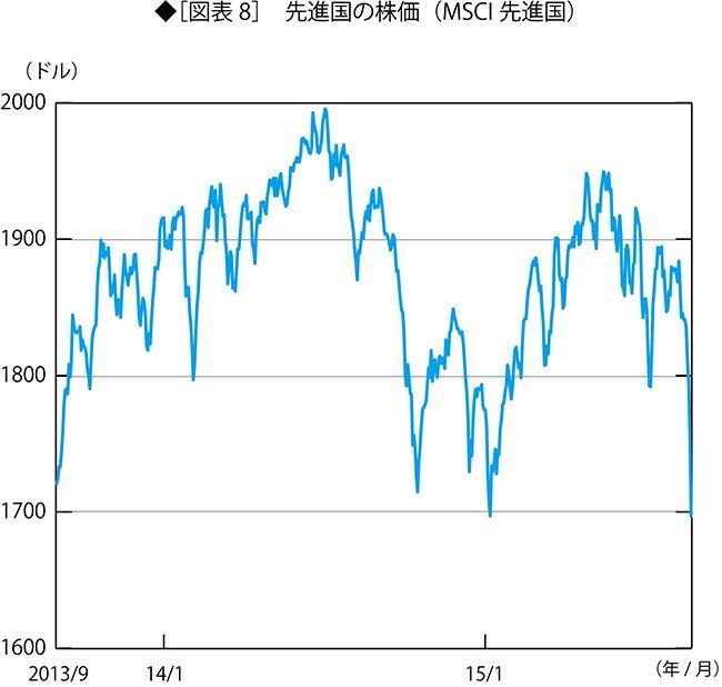 世界同時株安は「投機の時代」の終了を示す|野口悠紀雄 新しい経済秩序を求めて|ダイヤモンド・オンライン