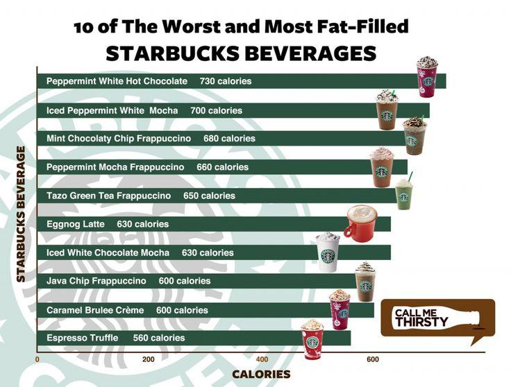 Best Bean Coffee Creamer Nutrition
