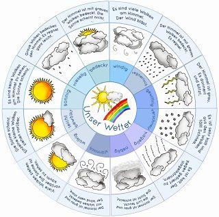 Wetter - Legekreis