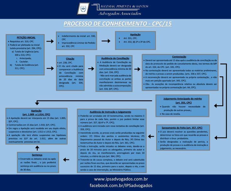 Fluxograma do Processo de Conhecimento no Novo Cdigo de Processo Civil