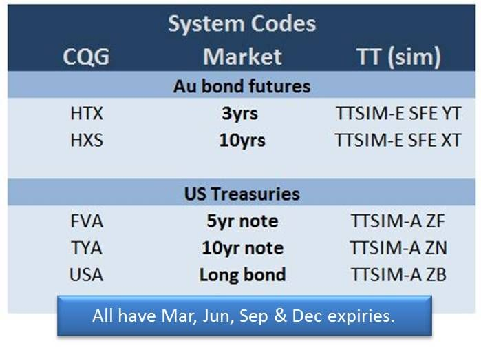 Codes for bonds on TT and CQG