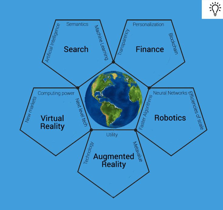 Five technologies that are changing the world right now, and they are all interlinked.
