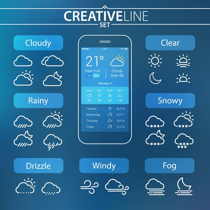 Weather Ui Set for Mobile and Web