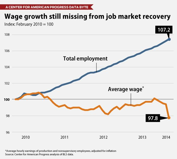 Wage growth still missing from job market recovery