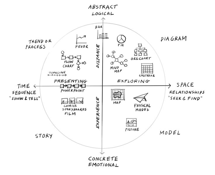 https://flic.kr/p/7RGThx | Visual thinking landscape | What is visual thinking good for? Part of a continuing exploration with @uxcrank for the #iasummit  This is an update to this.  Check out the entire series.