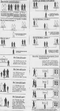 """Gráfico ilustrativo das Leis de Nuremberg.  Os números representam alemães, judeus e miscigenados. """"Foto tirada na Alemanha, 1935."""