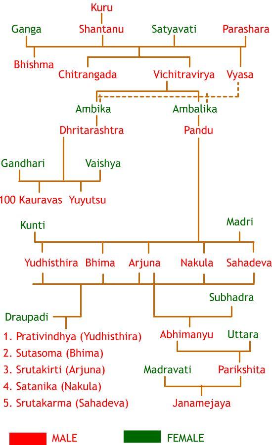 Mahabharata family tree chart