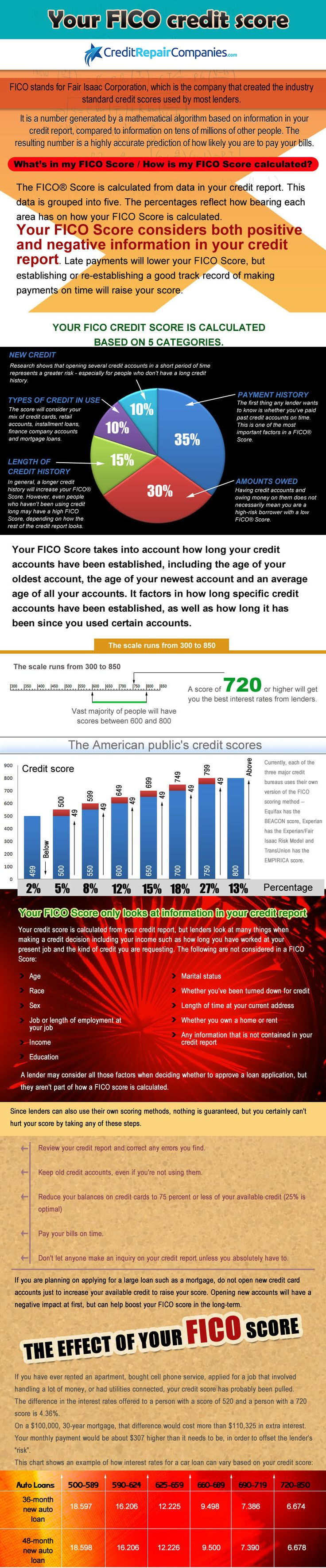 What is a FICO® Score and why is it important that you know yours? Our credit score guide will teach you everything that you need to know about FICO®.