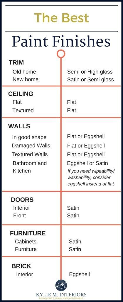 25 best ideas about ceiling paint colors on pinterest for Type of paint for trim
