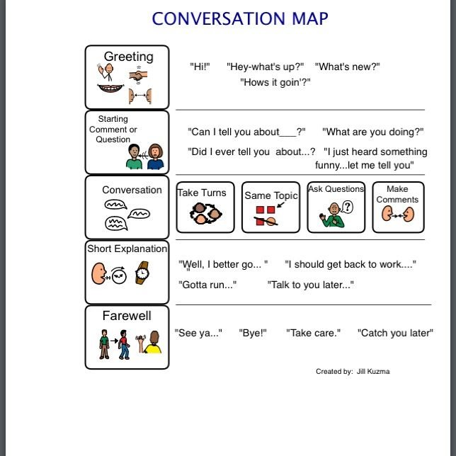 Conversation map from Jill Kuzma's Social/Emotional Sharing site at http://jillkuzma.wordpress.com  awesome way to help students understand how to structure a conversation :)