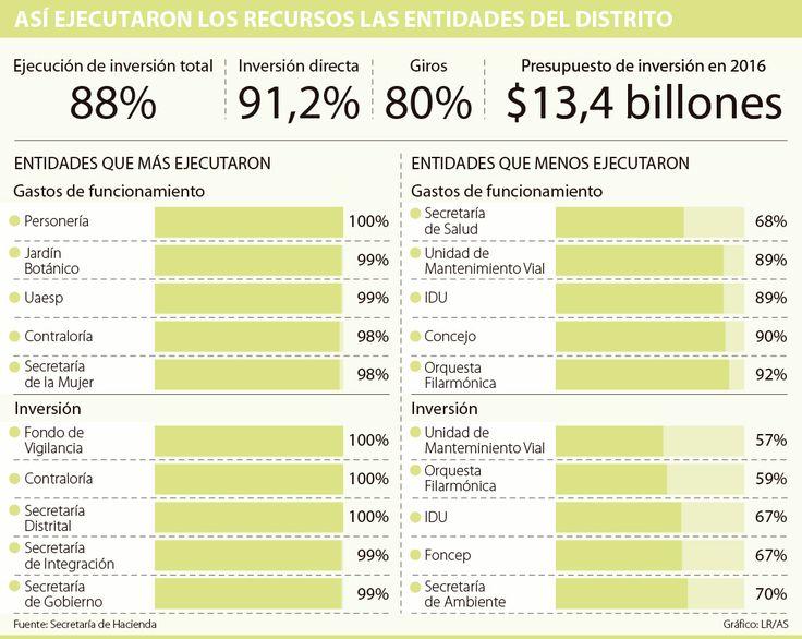 La movilidad en Bogotá fue el sector que menos ejecutó su presupuesto de inversión
