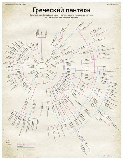 Инфографика о древнегреческих богах — Инфографика — вместо слов