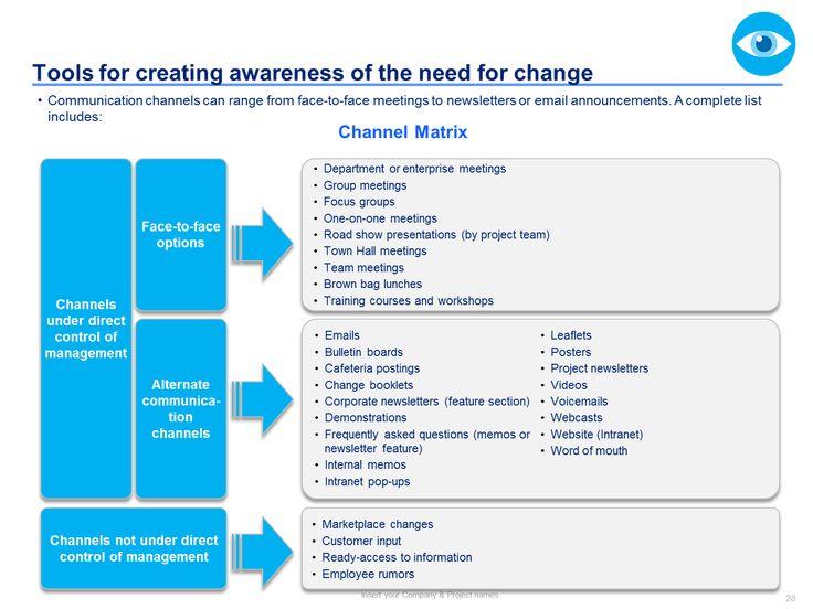 Best Change Management Toolkit Including Models Plans