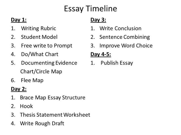 Persuasive essays introductions