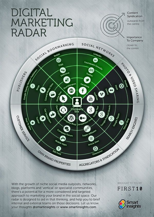 Content Marketing Radar - Categorizes marketing channels, content syndication flow, and importance to company... all centered around the company website