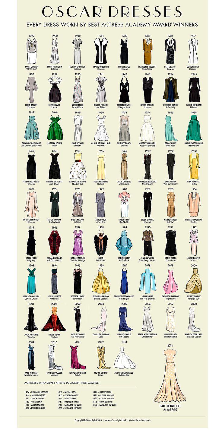 Los vestidos de las actrices ganadoras de los Oscar