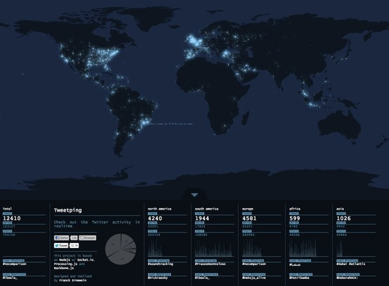 Twitter real time data visualization by Tweetping http://tweetping.net/