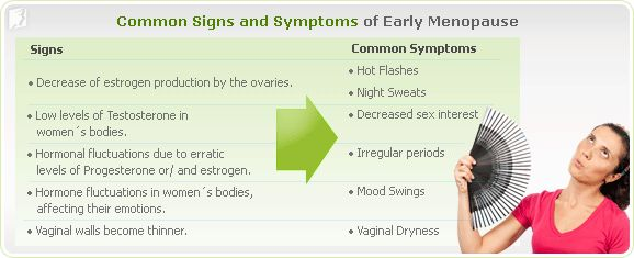Early Menopause Signs and Symptoms