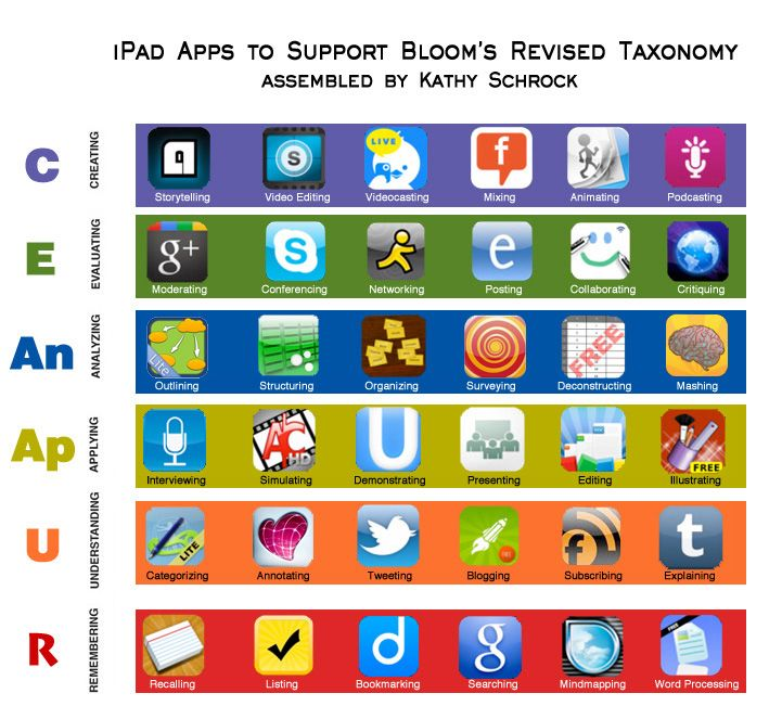 iPad Apps to support Bloom's revised taxonomy, assembled by Kathy Shrock