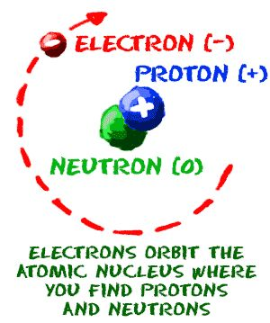 Electrons orbit the atomic nucleus where you find protons and neutrons.