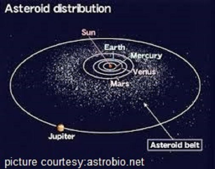 largest asteroids in the solar system - photo #35