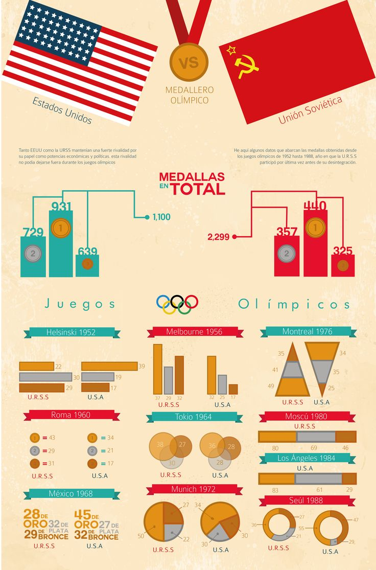 Usa urss infografia infographic design olympic for Architecture urss