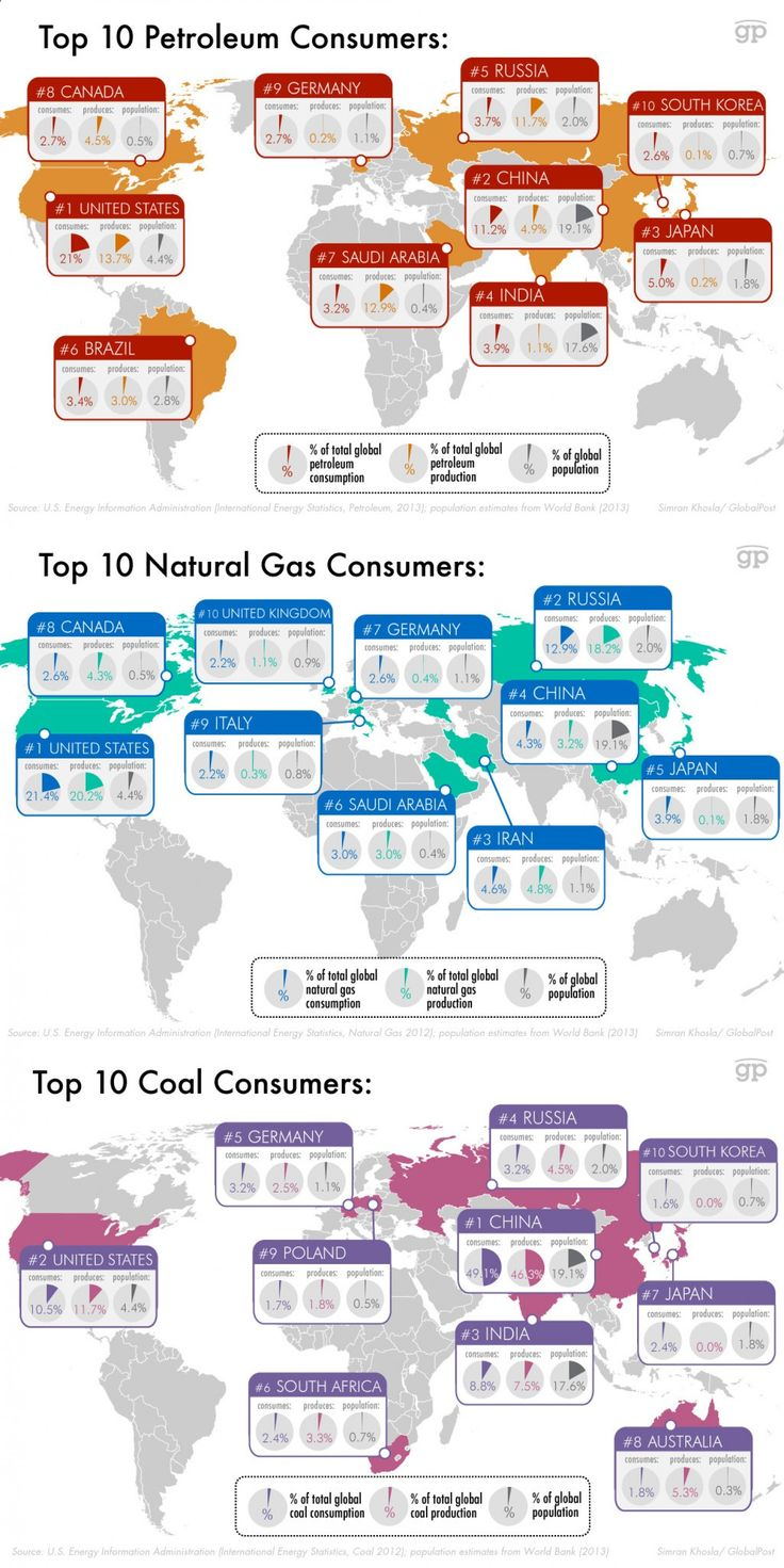 Top 10 consumers and producers of non renewables infographic