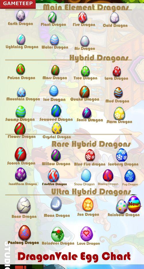 Image Result For All Dragonvale Eggs Dragon City Lightning Dragon Fire Dragon
