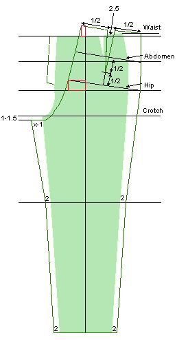 drafting women's pants - the only note seen on making the back inseam from crotch to knee a bit shorter than the front inseam from crotch to knee {Leena's.com: PatternMaker Tutorial Web Site}