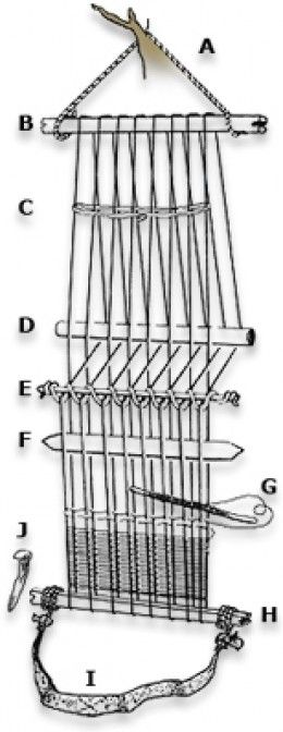 Hello there,  This is a lens all about the back-strap loom. The weavers that Threads of Peru buys from all use this type of loom to make their products. It's a very simple tool that has been around for a very long time. The back-strap loom is...