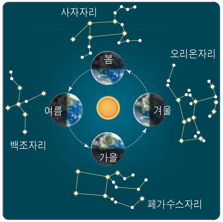 지구의 공전과 계절에 따른 별자리 변화