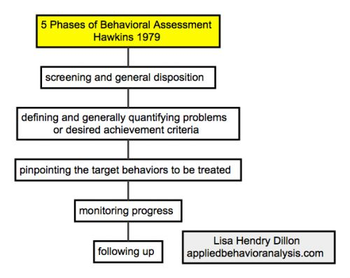 5 Phases of Behavioral Assessment - Hawkins 1979 BCBA Exam Study - functional behavior assessment