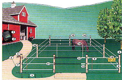 Horse Fencing & Fencing Supplies Diagram