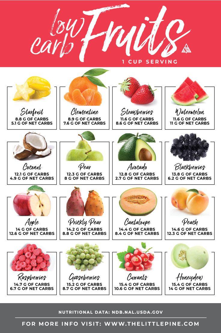 low carb fruits chart Low carb fruit list, Keto diet
