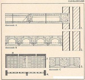 cusveller vloer, boek jellema bouwkunde in kort bestek, 1972 (klik voor groter)