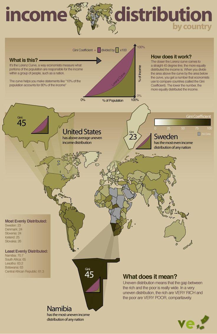 GLOBAL INCOME DISTRIBUTION, DEVELOPMENT AID, AND NATIONAL DEBT