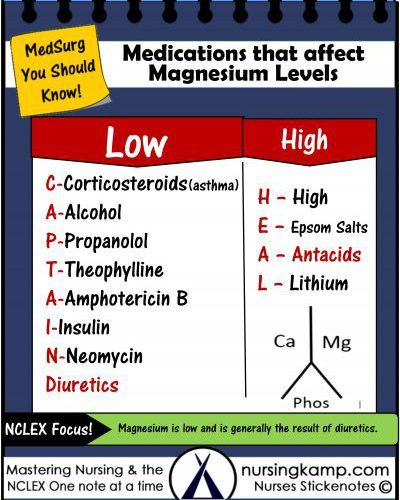 NCLEX-200-Medications that affect Magnesium Levels and Nursing Labs Corticosteroids Alcohol and Antacids all Play a role Check the Lithium Level as well. Renal Patients are High and a normal level is 1.5-2.5