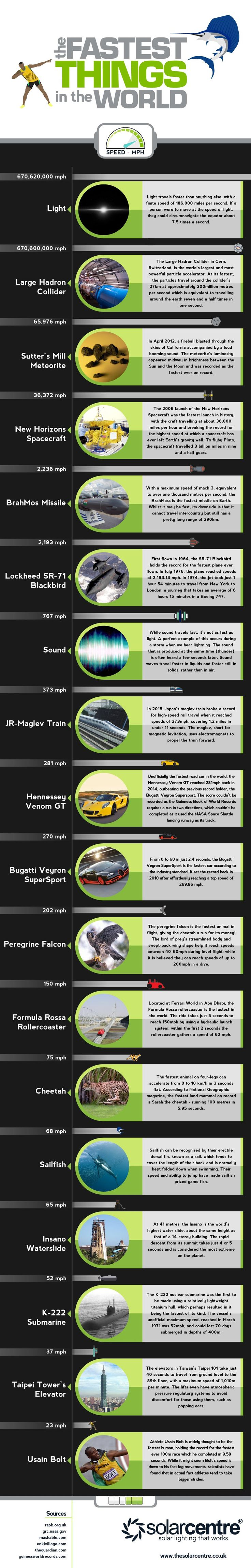 The Fastest Things in the World #Infographic #Science #Technology