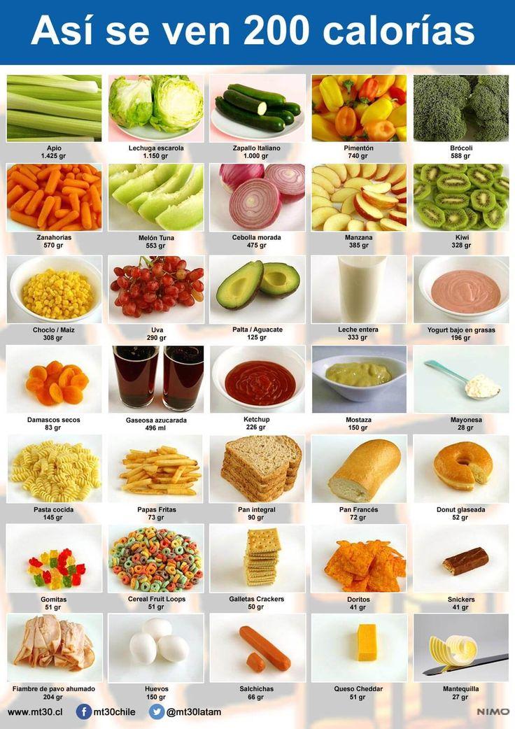 MT30 - Conoce tus Límites y Supéralos - ¿Cómo se ven 200 calorías? http://mt30.cl/blog/91-como-se-ven-200-calorias