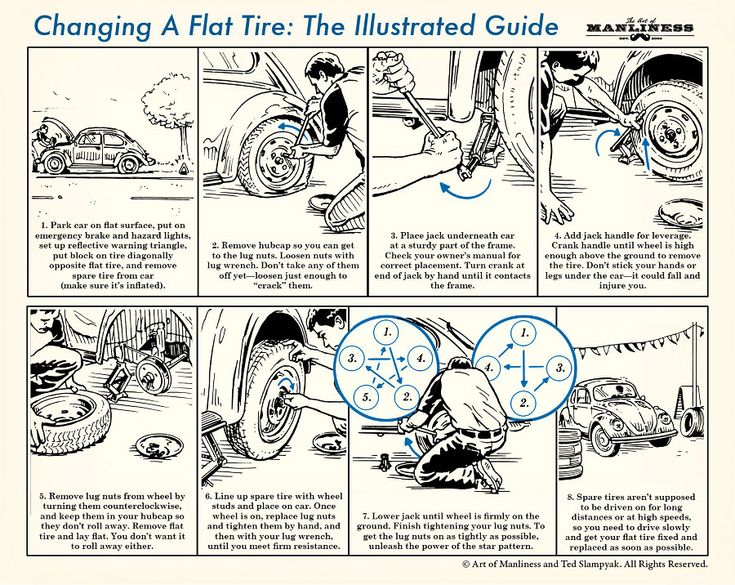 "TheArtOfManliness.com: ""How to Change a Flat Tire."" ""Maybe you have roadside assistance, maybe you don't. Either way, every young man should know how to change a flat tire himself. You never know if you, a loved one, or even a stranger is going to need the help.""   My hero :)"