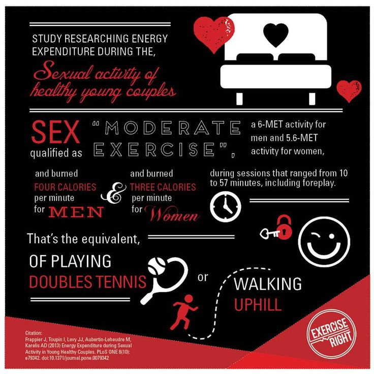 According to a Canadian study, sex sessions that ranged from 10 to 57 minutes, including foreplay, qualified as a 6-MET activity burning four calories per minute for men and 5.6-MET activity burning three calories per minute for women. That's the equivalent, of playing doubles tennis or walking uphill!  #Sex #Sexercise #ValentinesDay #ActiveDates #ExercisePhysiology #ExerciseRight #SexerciseRight