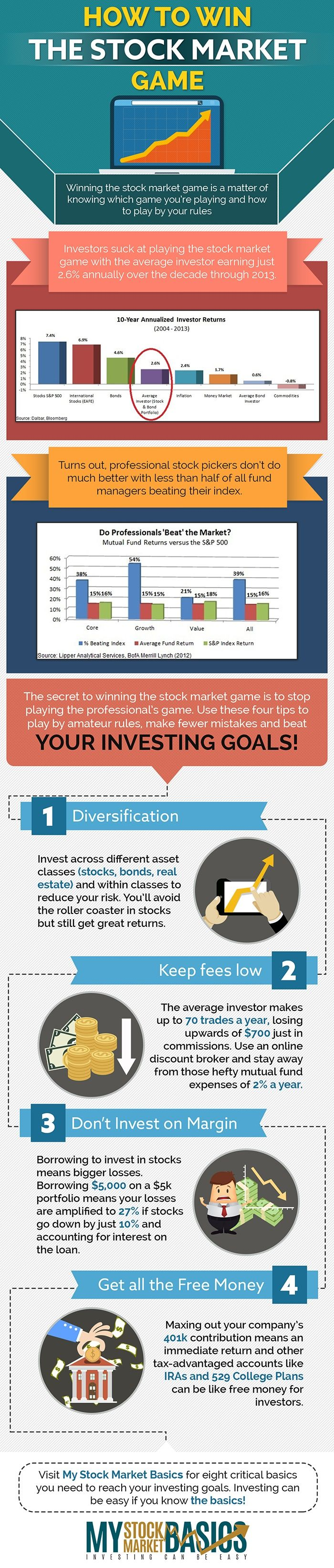 Love this infographic about smart investing and beating the stock market game. Four easy to follow investing rules and how to make money in stocks.
