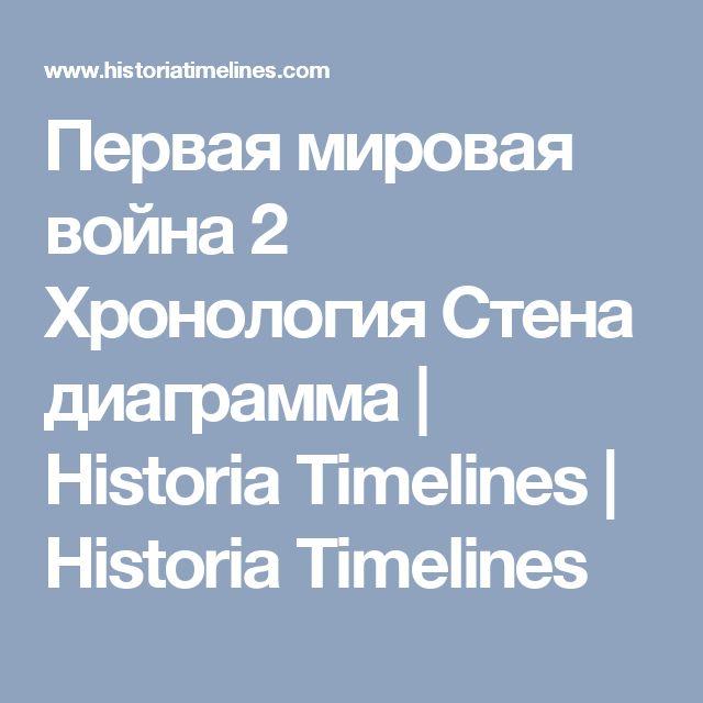Первая мировая война 2 Хронология Стена диаграмма | Historia Timelines | Historia Timelines