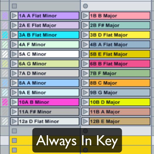 Music Software Training - Self proclaimed as the ultimate Ableton Live tutorials.